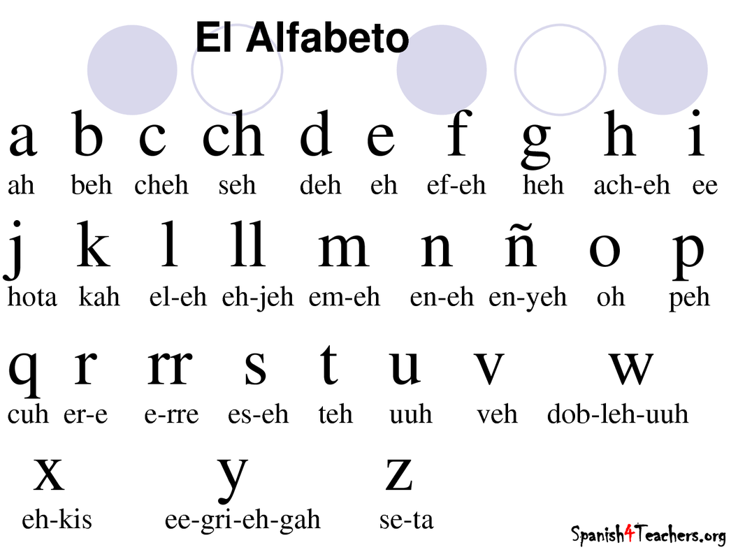 Alfabeto Espaol First Step Spanish Learning